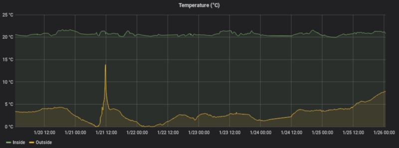 IoT - Home sensor data monitoring with MQTT, InfluxDB and